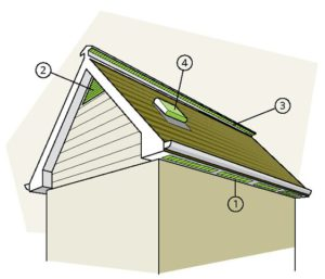 Diagram of various Roof Vents